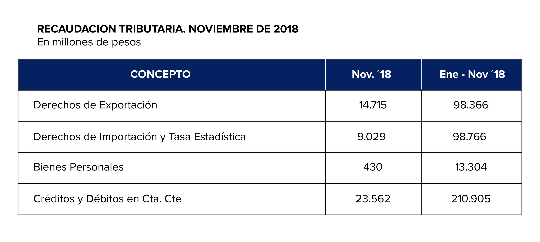 Fuente: ADEBA en base a Dirección Nacional de Investigaciones y Análisis Fiscal